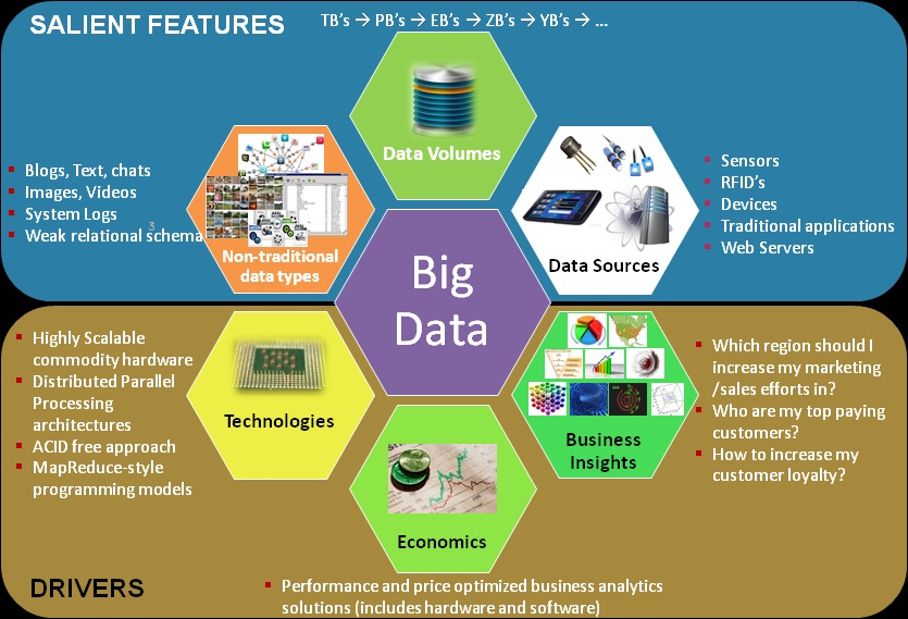 types of big data pdf