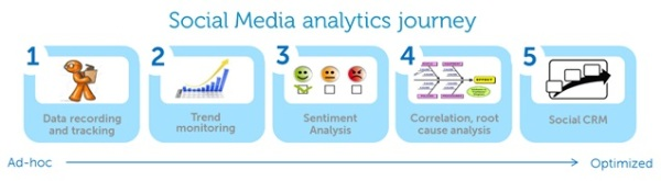 Social media analytics journey